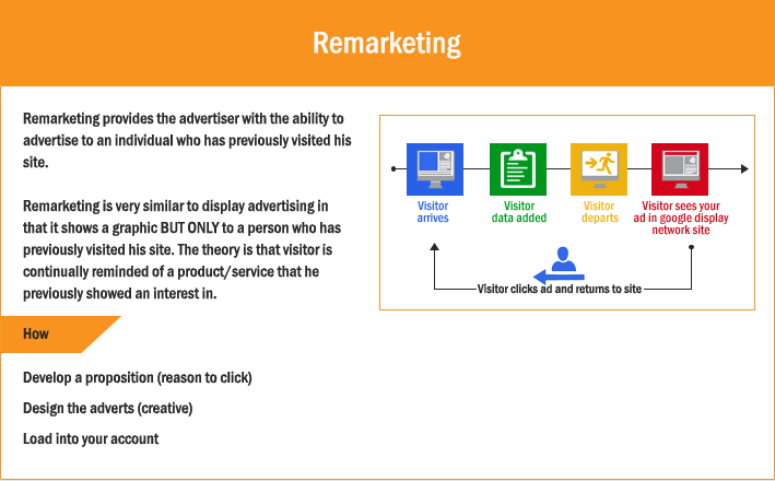 Google Remarketing Campaign Explanation