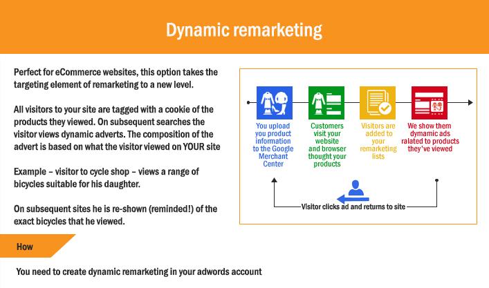 Google Dynamic Remarketing Campaign