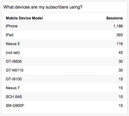 analytics-devices
