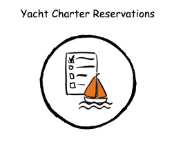 Imarketing developed a number of Yacht Charter Reservation system applications that assist website visitors in achieving their objectives.