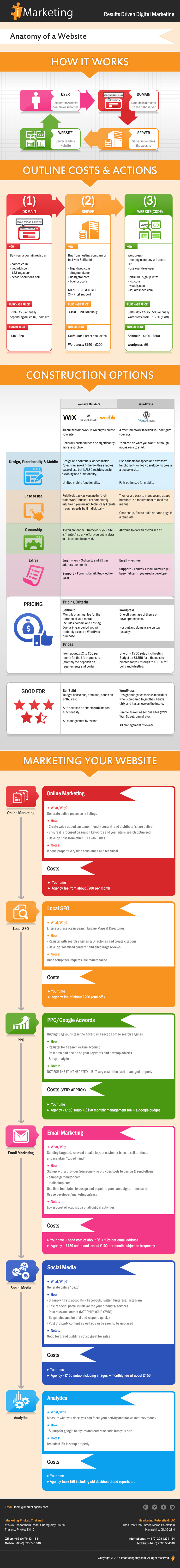 Creating and marketing a website