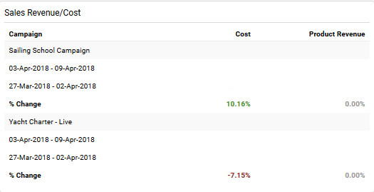 Analytics Report Site Revenue