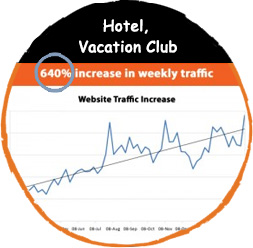 Website Traffic increase of Hotel, Vacation Club.