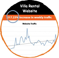 Website Traffic increase of Villa Rental Website.