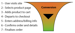 website-conversionfunnel